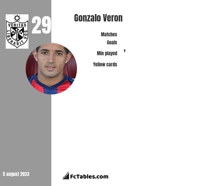 Gonzalo Veron infographic