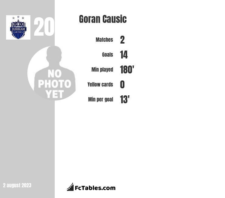 Goran Causic infographic