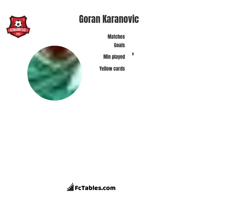 Goran Karanovic infographic