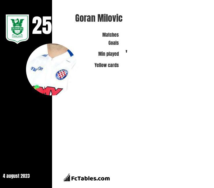 Goran Milovic infographic