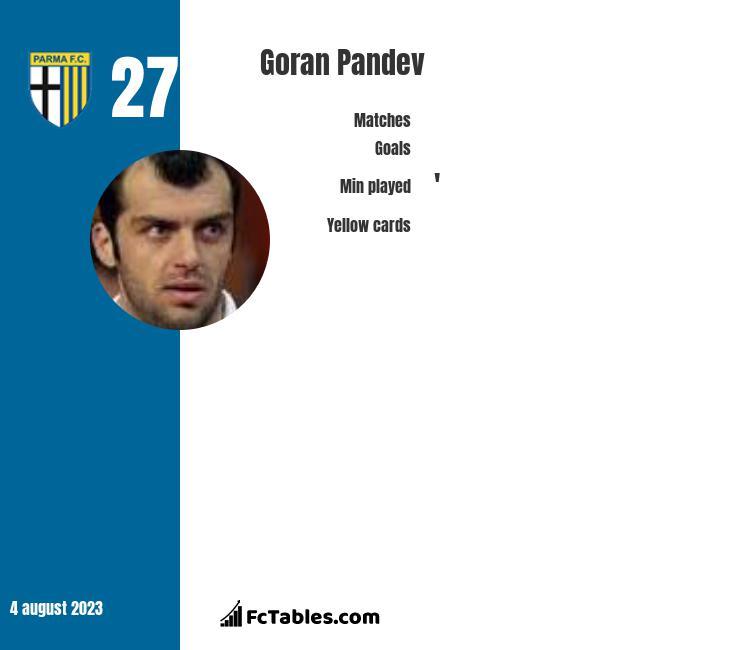 Goran Pandev infographic
