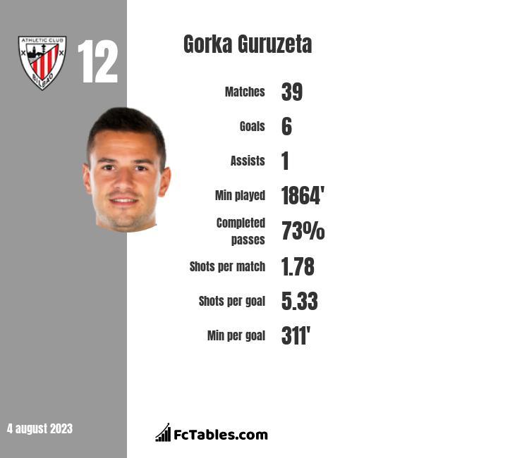 Gorka Guruzeta infographic