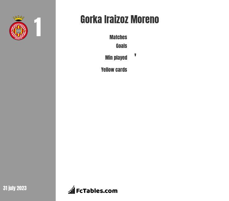Gorka Iraizoz Moreno infographic