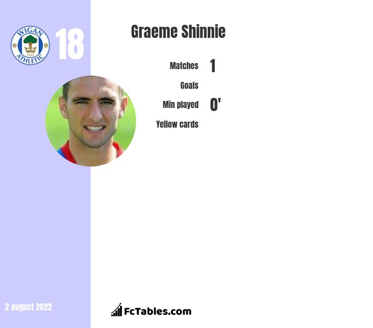 Graeme Shinnie infographic