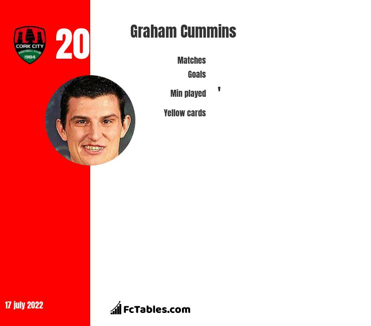 Graham Cummins infographic