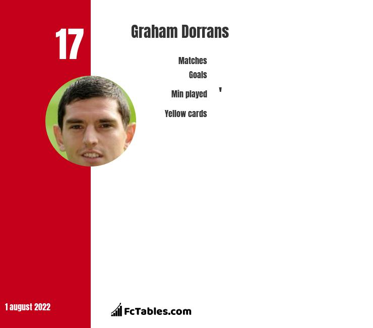 Graham Dorrans infographic statistics for Dundee FC