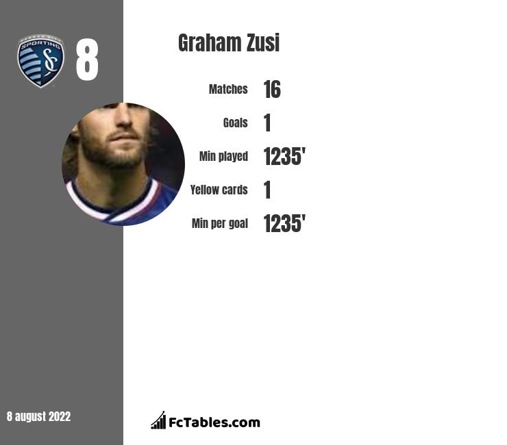 Graham Zusi infographic statistics for Sporting Kansas City