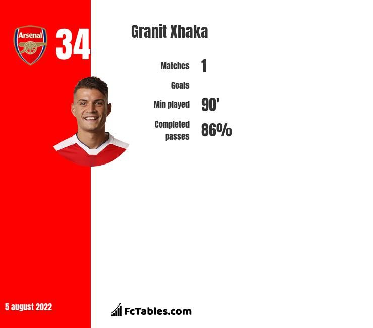 Granit Xhaka infographic statistics for Arsenal