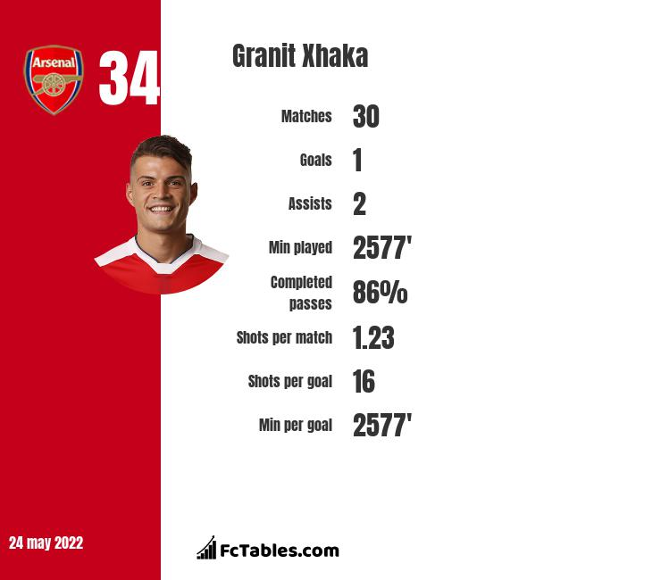 Granit Xhaka stats | profile | and all updates