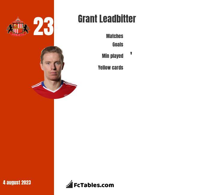 Grant Leadbitter infographic