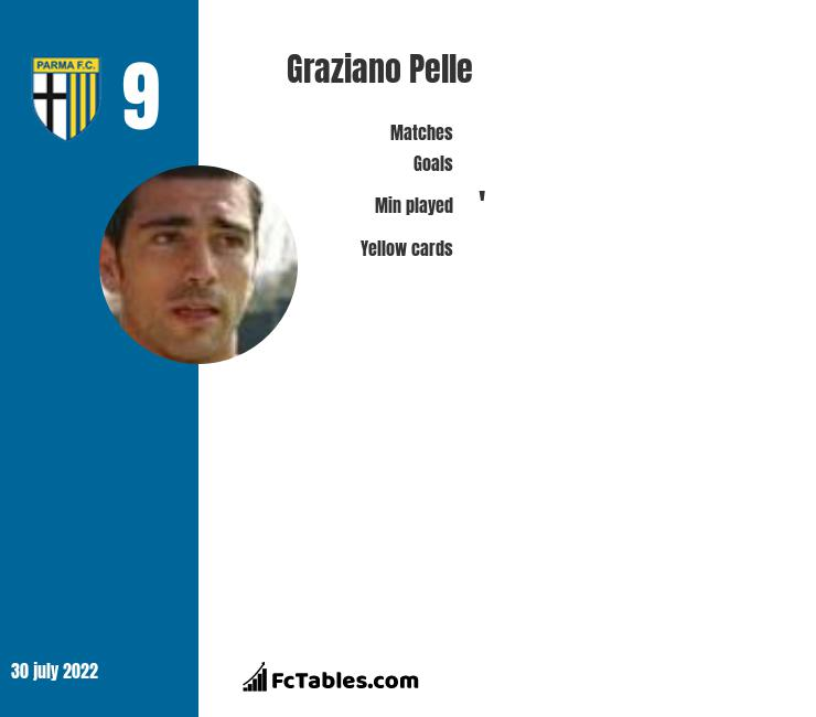 Graziano Pelle infographic statistics for Shandong Luneng