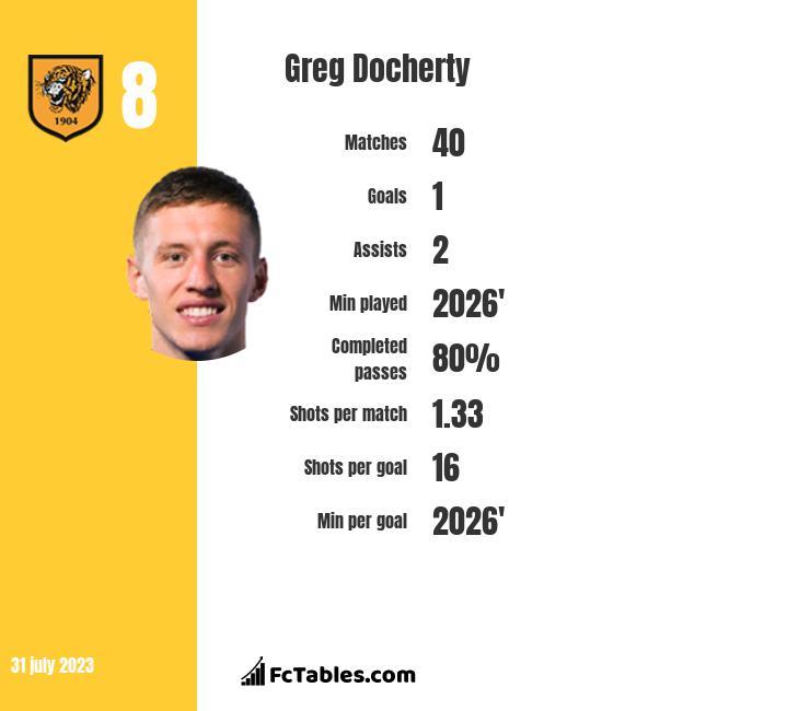Greg Docherty infographic