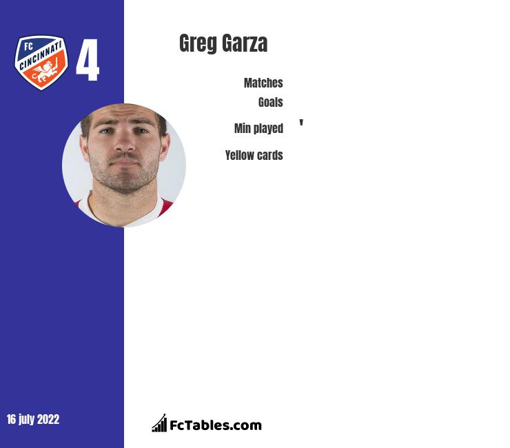 Greg Garza infographic