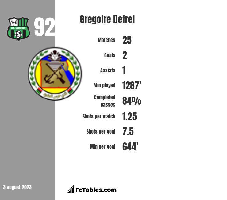Gregoire Defrel infographic