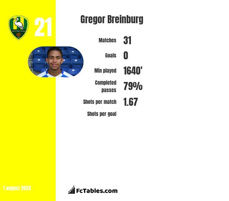Gregor Breinburg infographic