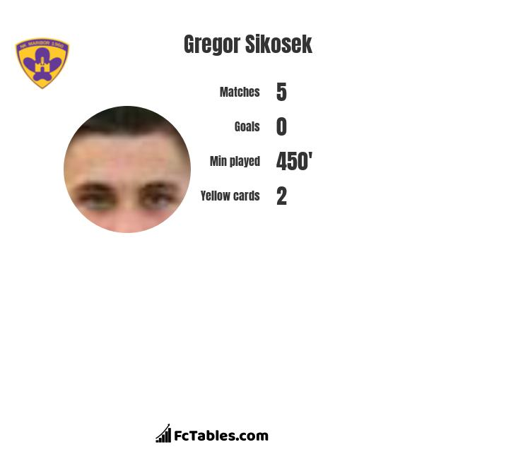 Gregor Sikosek infographic statistics for NK Domżale