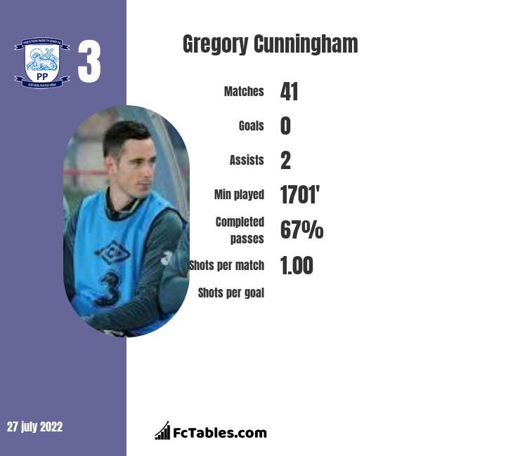 Gregory Cunningham infographic statistics for Cardiff