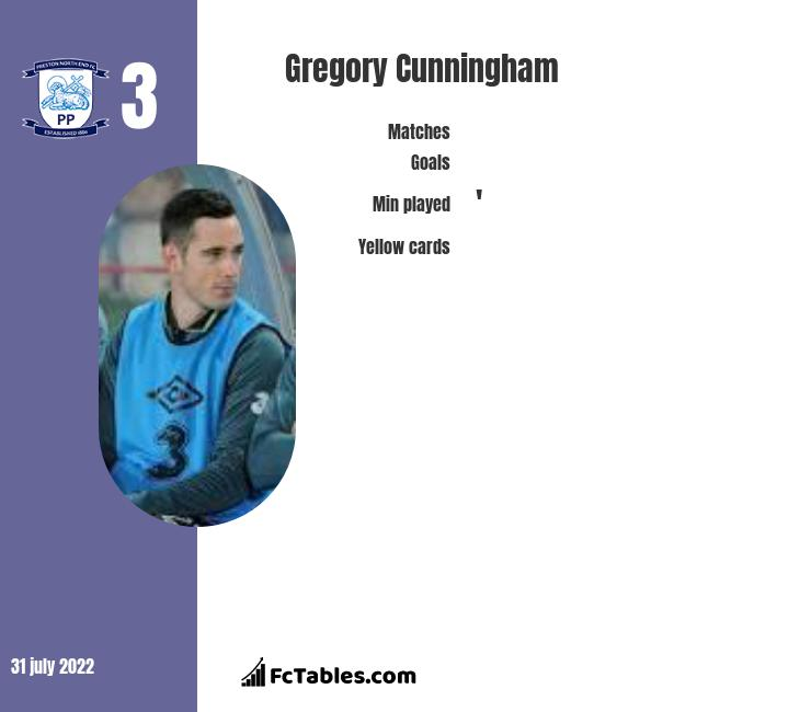 Gregory Cunningham infographic