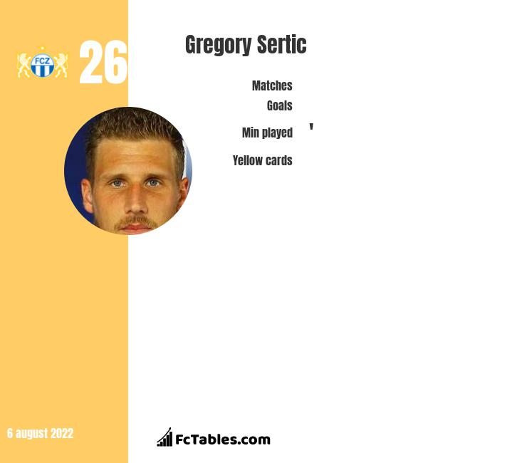 Gregory Sertic infographic
