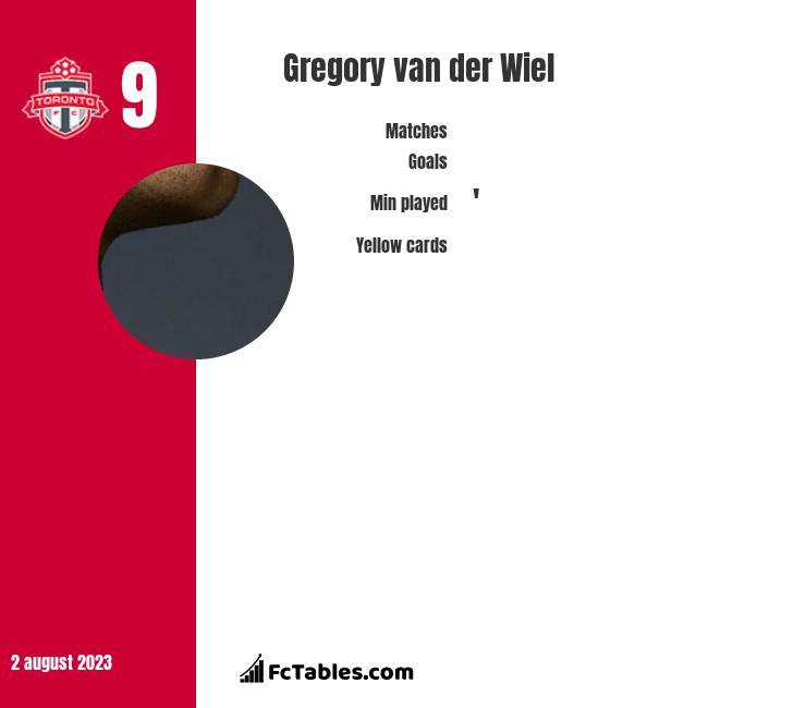 Gregory van der Wiel infographic
