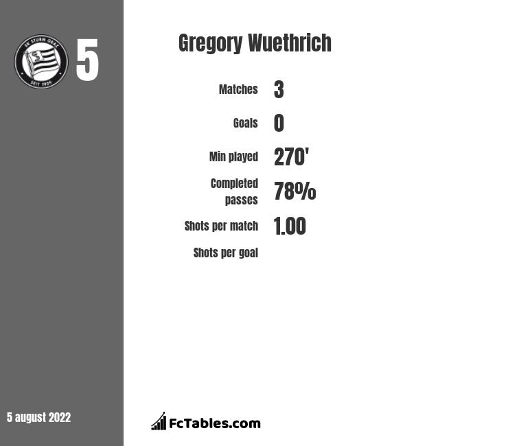 Gregory Wuethrich infographic