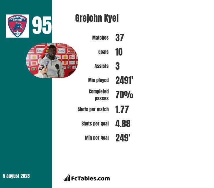 Grejohn Kyei infographic