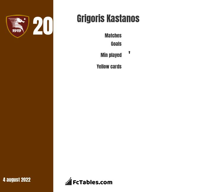 Grigoris Kastanos infographic statistics for Pescara