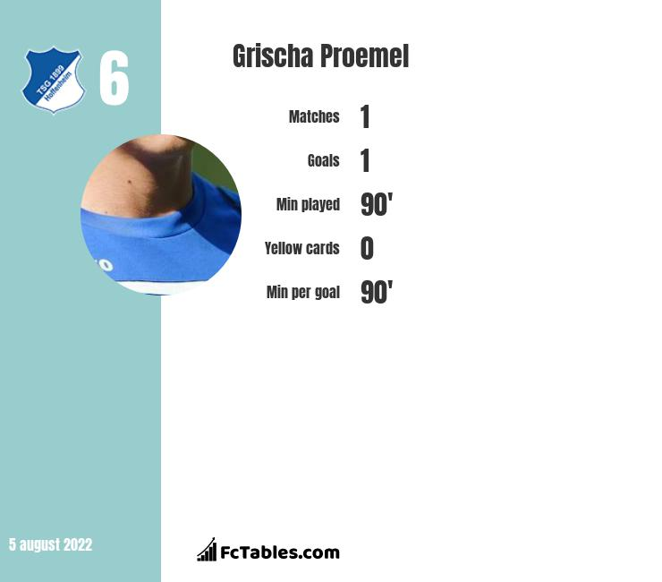 Grischa Proemel infographic statistics for Union Berlin