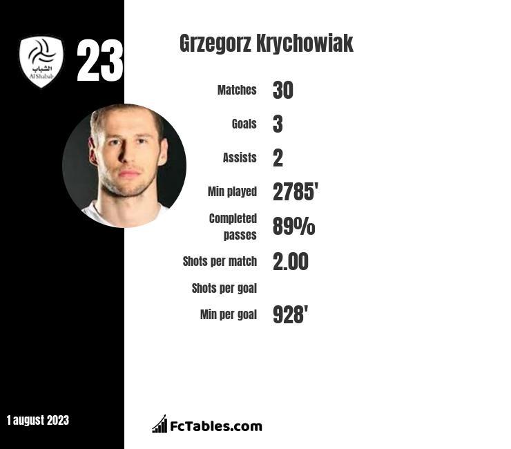 Grzegorz Krychowiak infographic