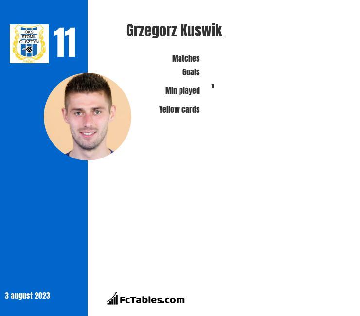 Grzegorz Kuswik infographic
