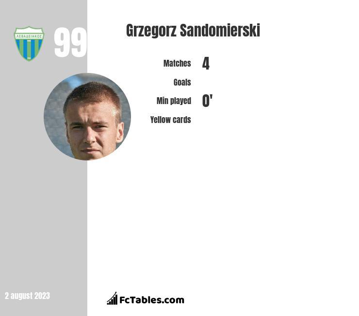 Grzegorz Sandomierski infographic