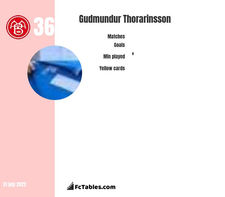 Gudmundur Thorarinsson infographic statistics for New York City FC