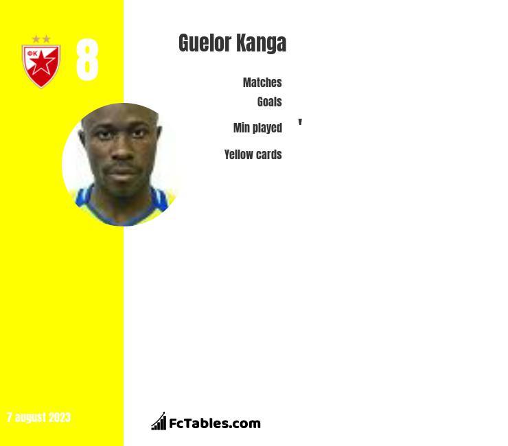 Guelor Kanga infographic