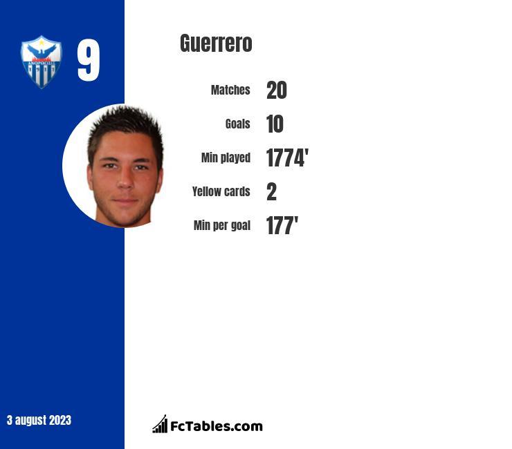 Guerrero infographic