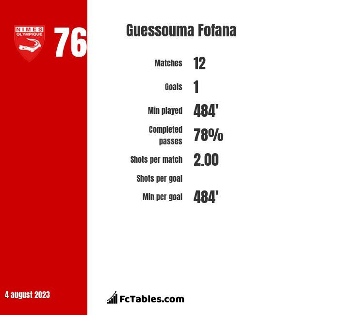 Guessouma Fofana infographic