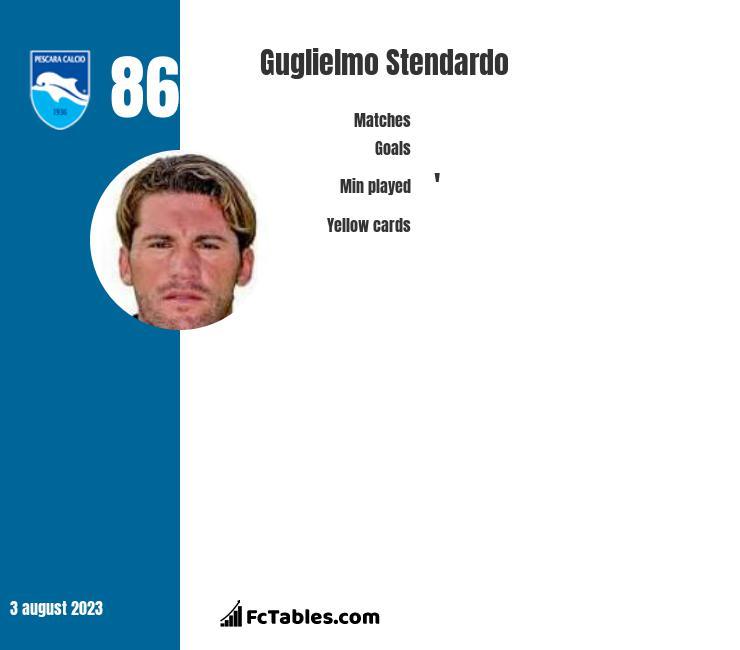 Guglielmo Stendardo infographic