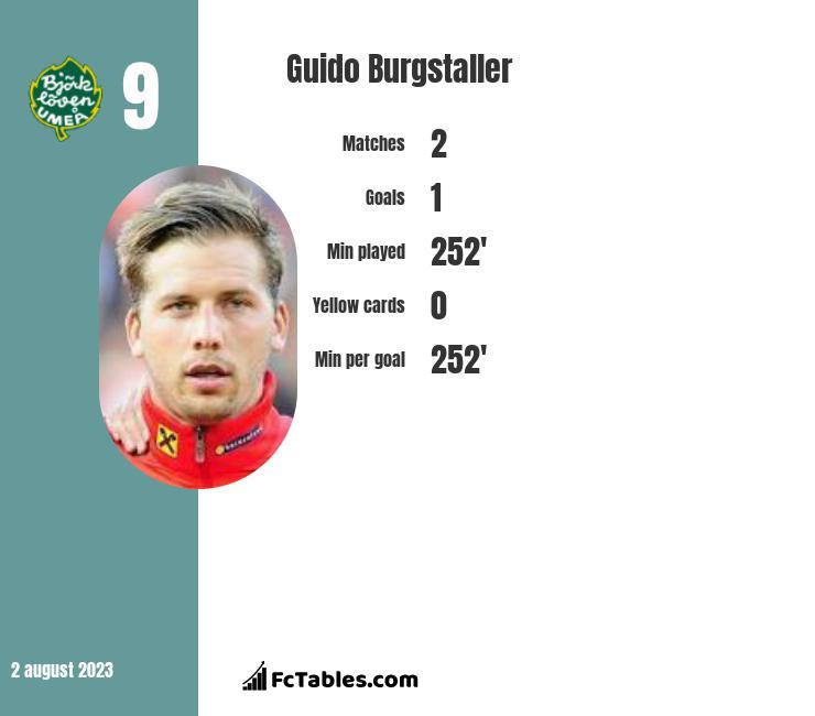 Guido Burgstaller infographic
