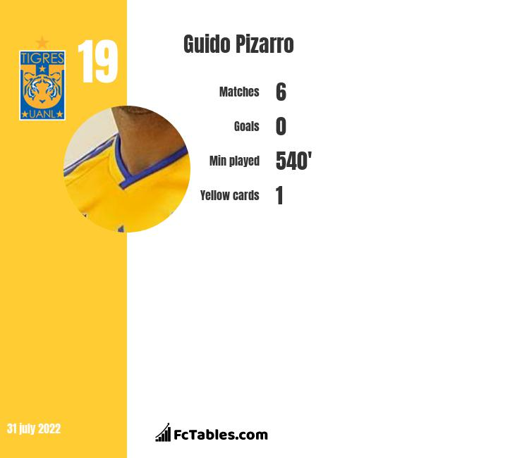Guido Pizarro infographic