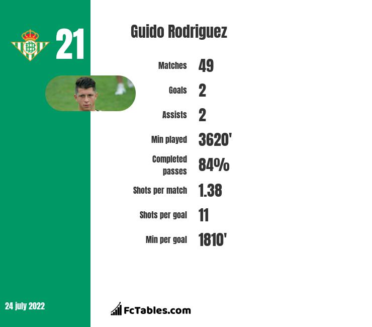 Guido Rodriguez infographic statistics for Real Betis