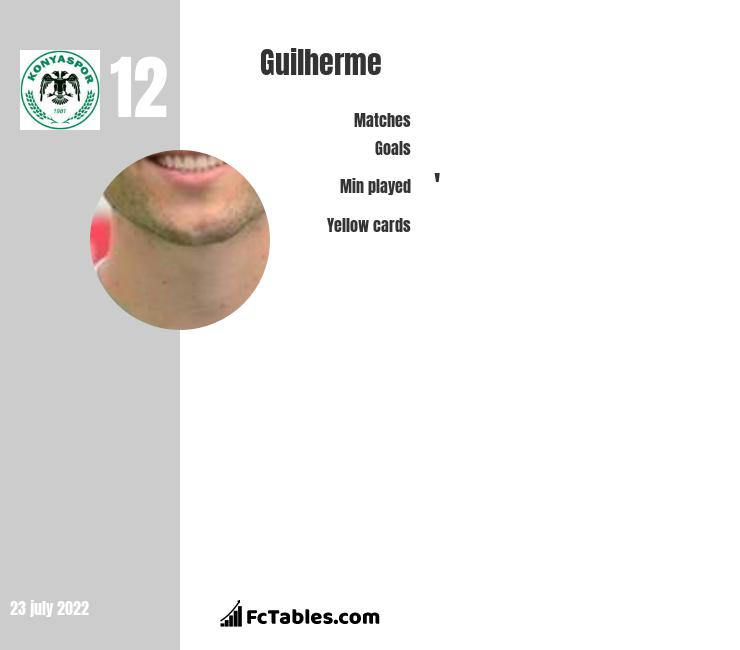 Guilherme infographic