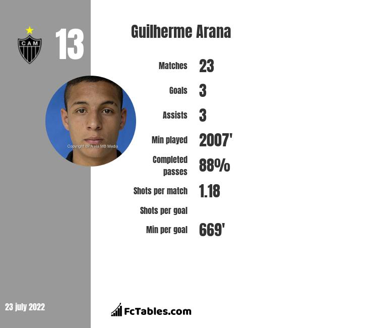 Guilherme Arana infographic statistics for Atletico MG