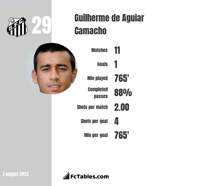 Guilherme de Aguiar Camacho infographic