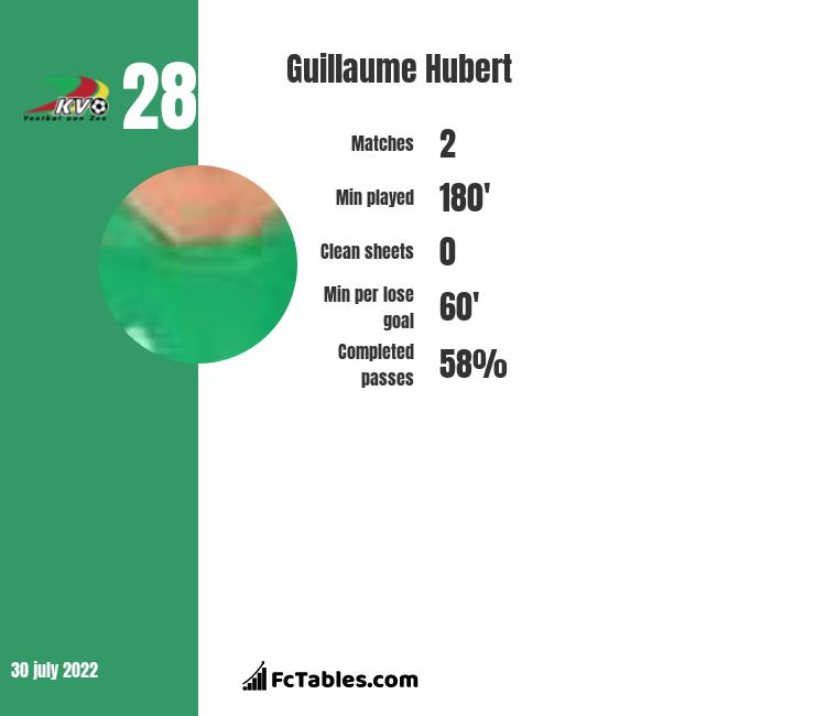 Guillaume Hubert infographic