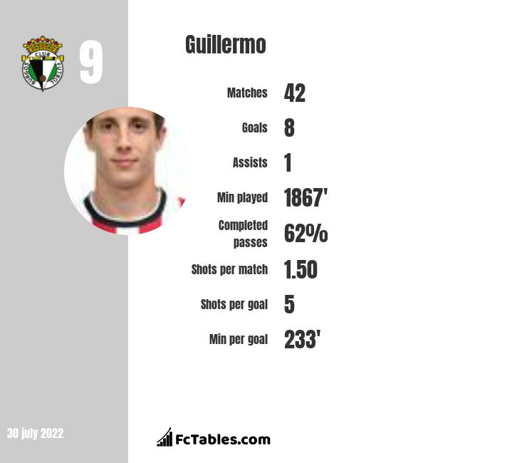 Guillermo infographic