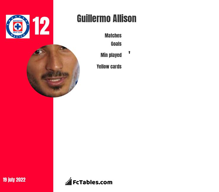 Guillermo Allison infographic