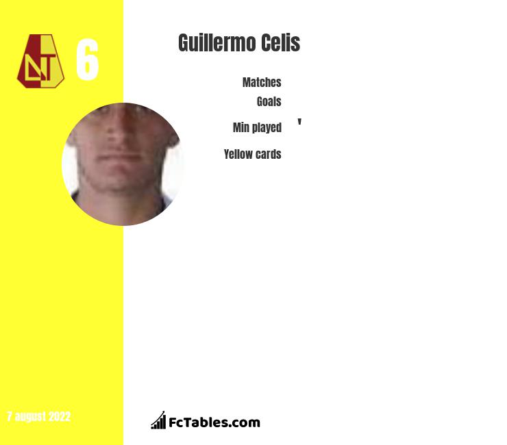 Guillermo Celis infographic statistics for Colon