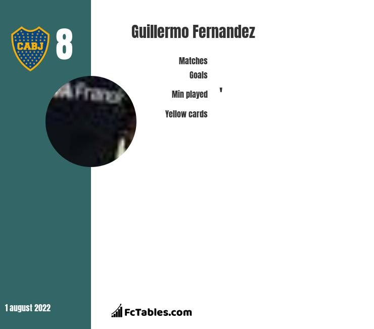 Guillermo Fernandez infographic statistics for Racing Club