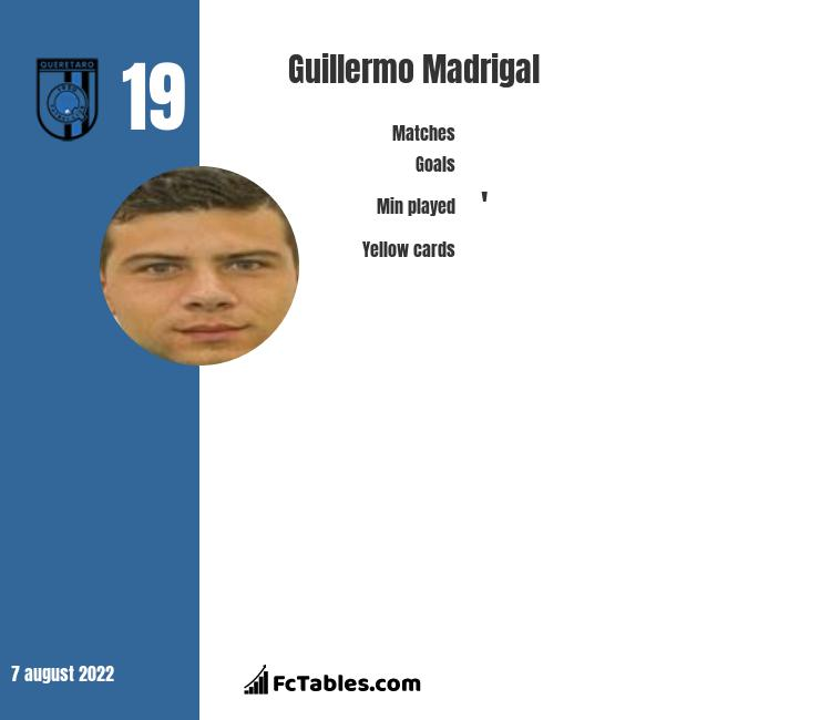 Guillermo Madrigal infographic