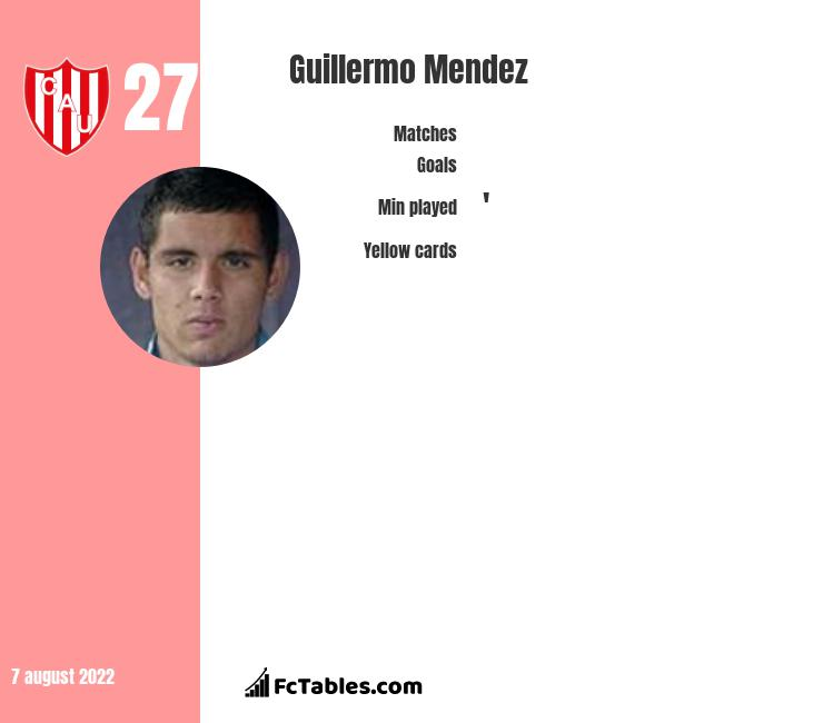 Guillermo Mendez infographic