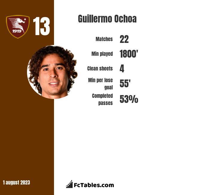 Guillermo Ochoa infographic
